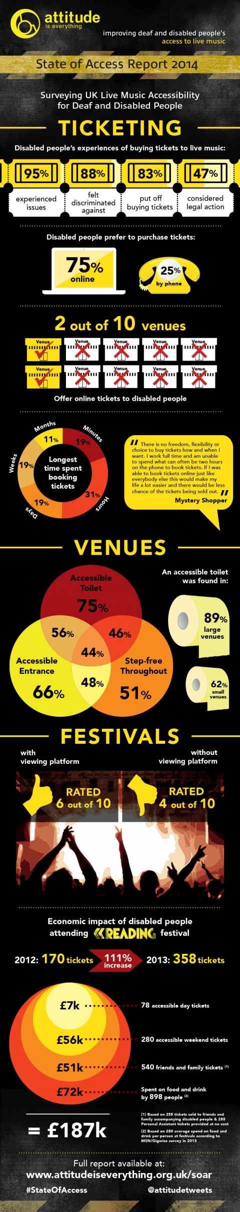 Infographic for the State of Access Report